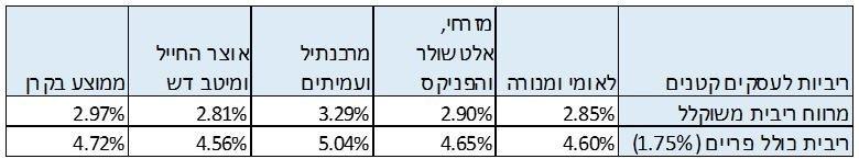 ממוצעי ריביות בקרן לעסקים קטנים