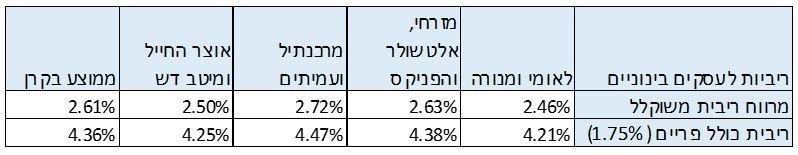 ממוצע ריביות בקרן לעסקים בינוניים