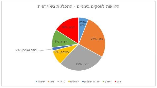 התפלגות הלוואות הקרן בערבות מדינה לעסקים בינוניים לפי איזורים גיאוגרפיים